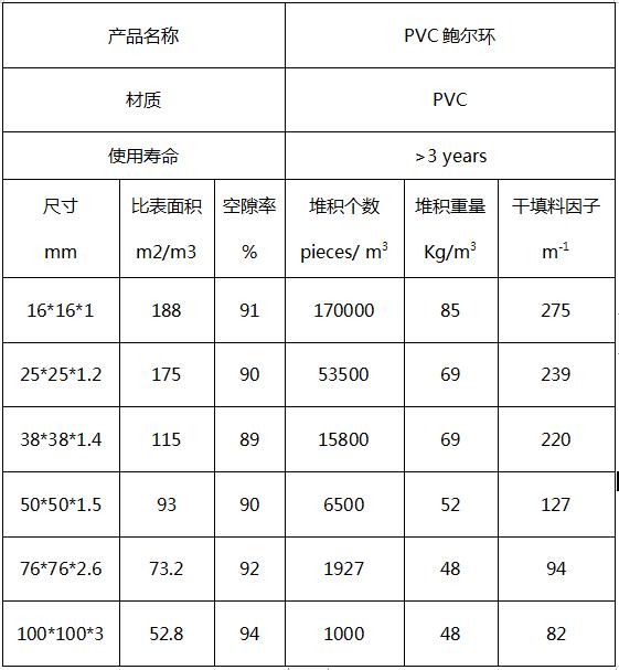 PVC鲍尔环填料规格参数