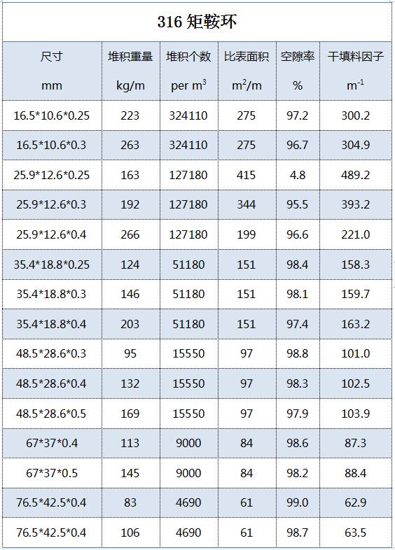 316矩鞍环填料技术参数