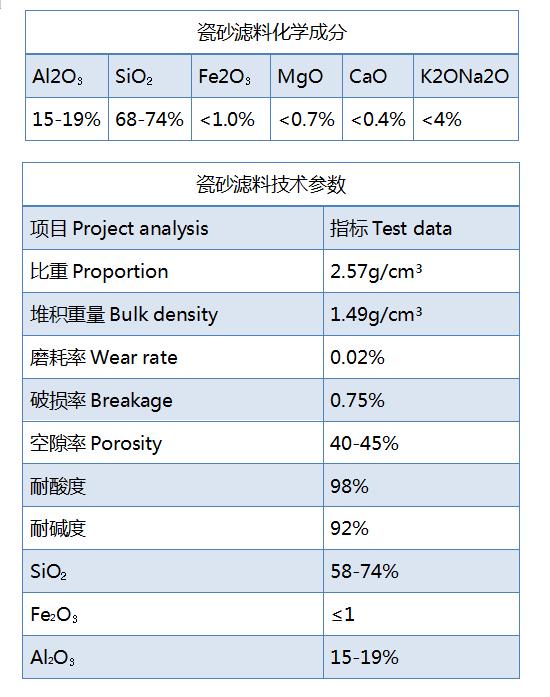 瓷砂滤料比重规格参数