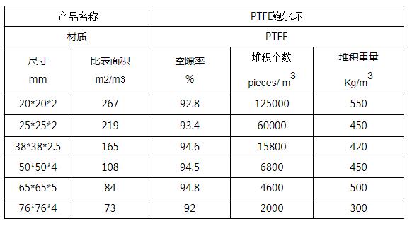 PTFE鲍尔环填料规格参数