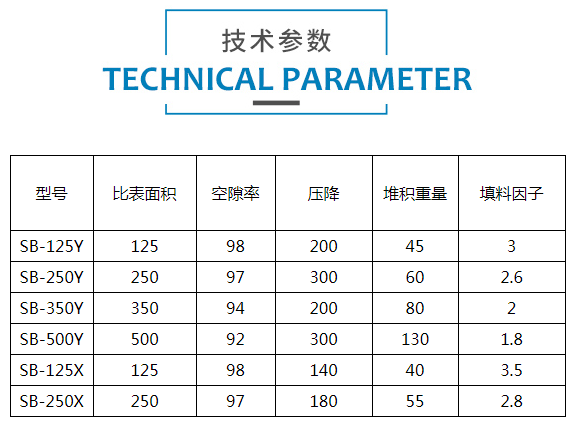 塑料孔板波纹填料标准型号参数