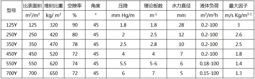 陶瓷孔板波纹填料规格参数