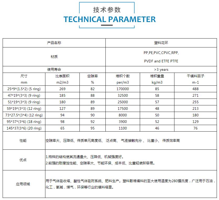 PVC鲍尔环技术参数.png