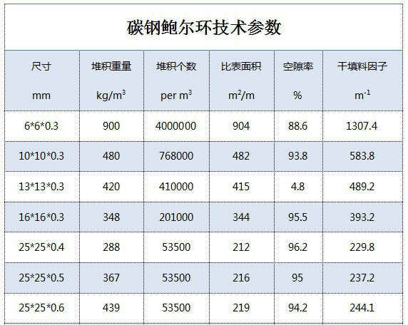 碳鋼鮑爾環填料規格