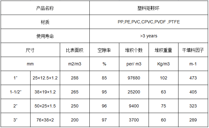 塑料矩鞍环填料标准参数