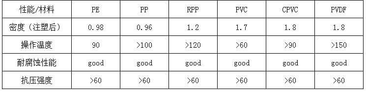 塑料共轭环填料规格参数
